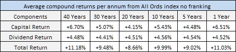 Average compound returns per annum from All Ords index no franking over 40 years