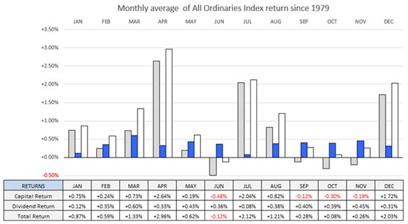 Monthly average of All Ordinaries index return since 1979