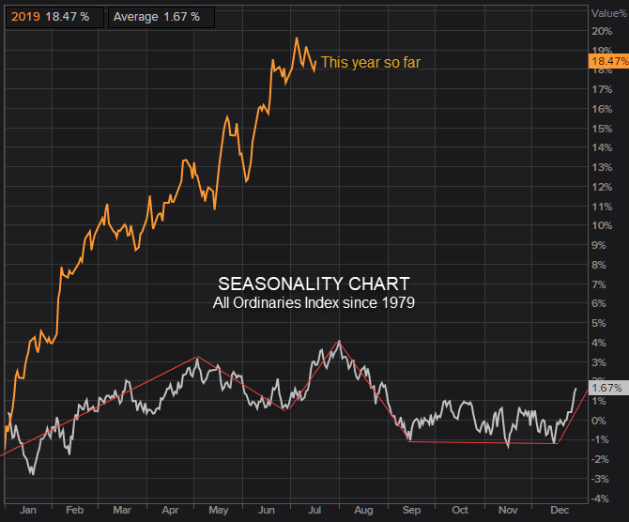 Seasonality chart all ordinaries index since 1979 compared to so far this year 2019