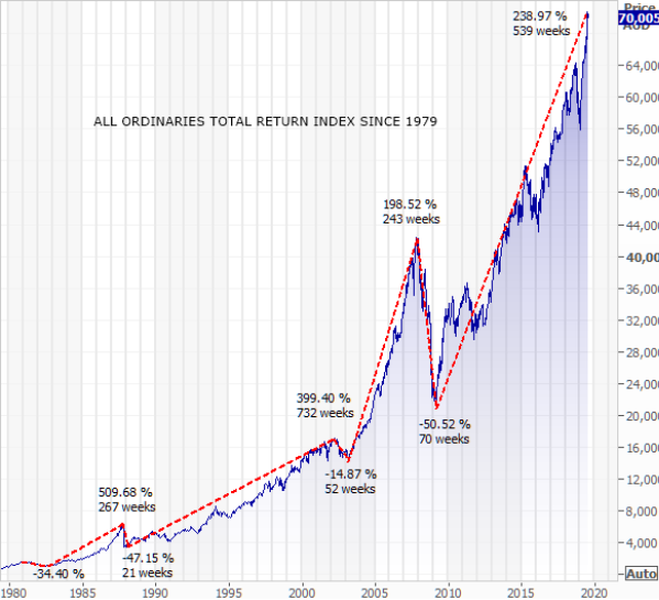 All Ordinaries Total Return Index Since 1979