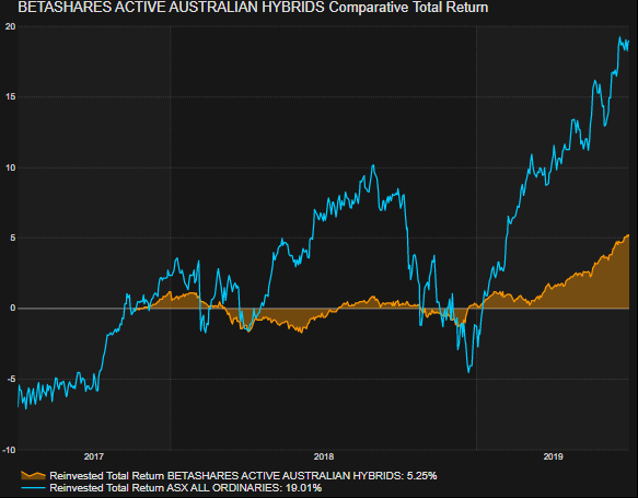 Betashares Active Australian Hybrids comparative total return