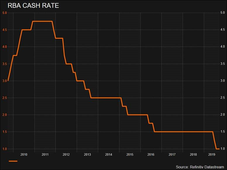 Reserve Bank of Australia (RBA) October 2019 cash rate