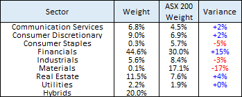 Sector allocation in portfolio