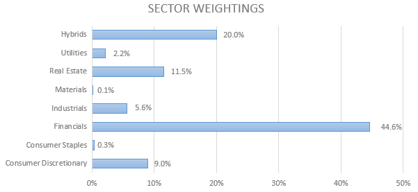 Sector weightings in portfolio bar chart