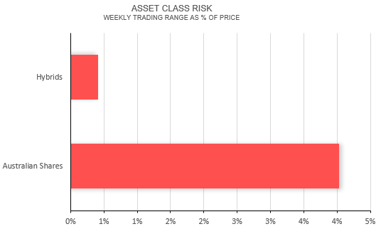 Asset class risk: weekly trading range as percentage of price