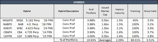 Portfolio summary: hybrids