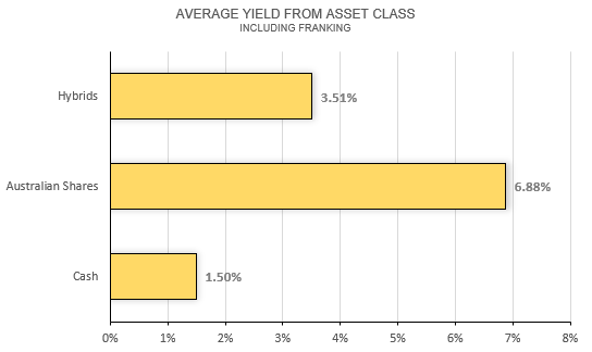 Average yield from asset class including franking