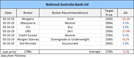 National Australia Bank (NAB) Broker Recommendations