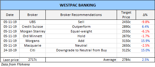 Wetspac Banking (WBC) Broker Recommendations