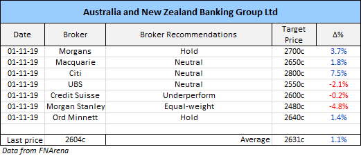 Australia and New Zealand Banking Group (ANZ) Broker recommendations