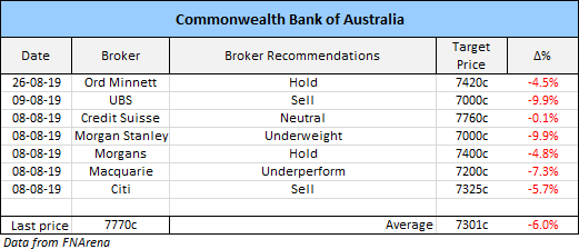 Commonwealth Bank of Australia (CBA) Broker Recommendations