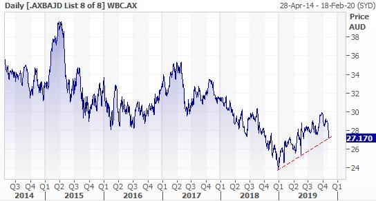 WBC 5 year chart