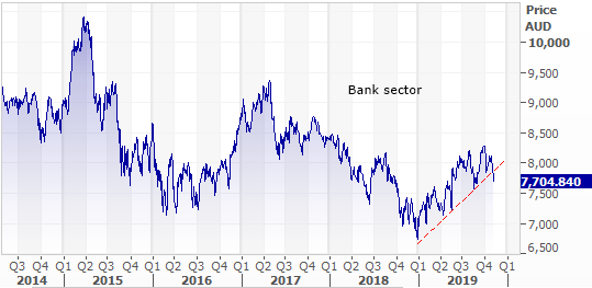 Australian Banking Sector 5 year performance