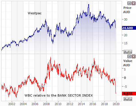 Westpac (WBC) growth relative to bank sector index