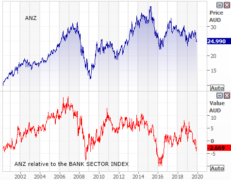Australia and New Zealand Bank (ANZ) growth relative to bank sector index