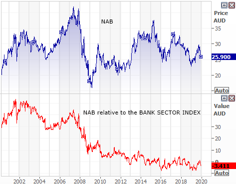 National Australia Bank (NAB) growth relative to bank sector index