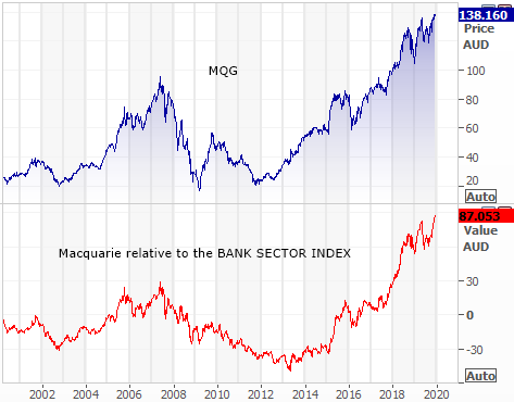 Macquarie Group (MQG) growth relative to bank sector index
