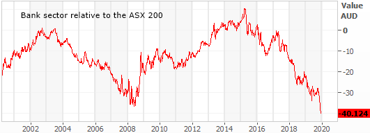 bank sector index relative to the ASX 200