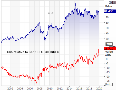 Commonwealth Bank (CBA) growth relative to bank sector index