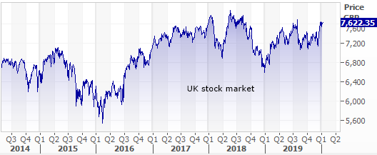 UK stock market trend
