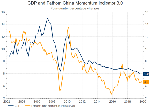 GDP and Fathom China momentum indicator