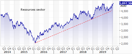 Resources sector trend