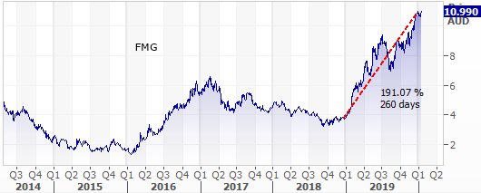 FMG price trend