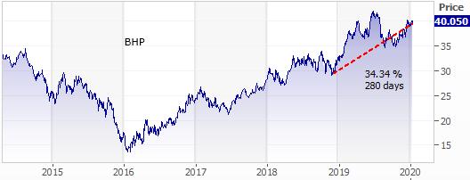 BHP price trend