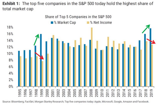 The top five companies in the S&P500