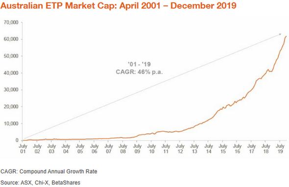 Australian ETP Market Cap April 2001 - December 2019