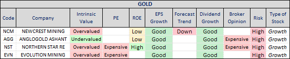 Gold Sector