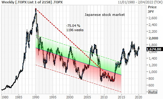 Japanese stock market since 1980