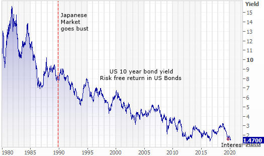 The return on US 10 year bonds since the Japanese market went bust