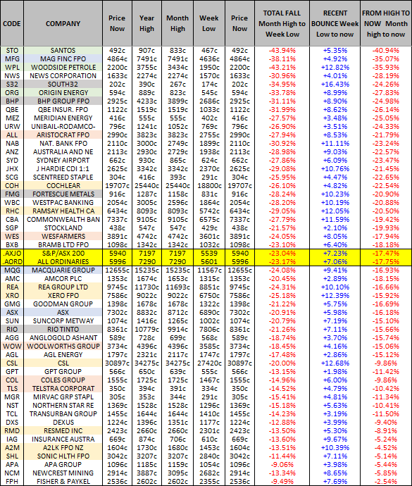 performance of the ALL ORDS (ASX: XAO) and ASX 200 (ASX: XJO) top 50