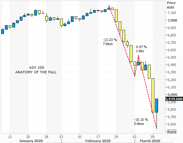 the anatomy of the fall using daily candles on the ASX 200