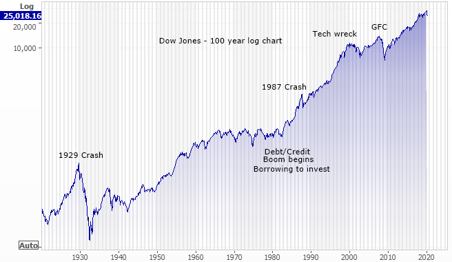 Dow jones 100 year log chart to scale