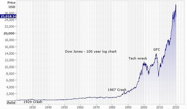 Dow Jones 100 year log chart
