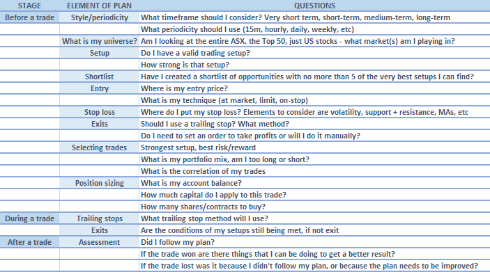 The Importance of a Trading Plan