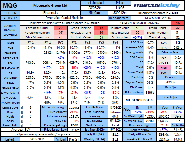Macquarie Group (ASX: MQG) stock box