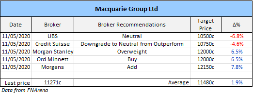 Macquarie Group (ASX: MQG) broker recommendations
