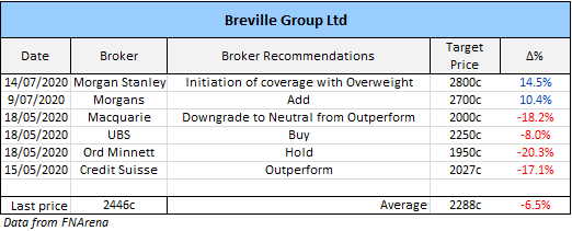 Breville Group (ASX: BRG) broker recommendations