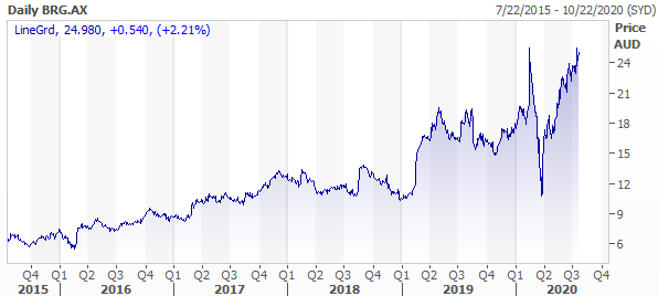 Breville Group (ASX: BRG) last 5 years