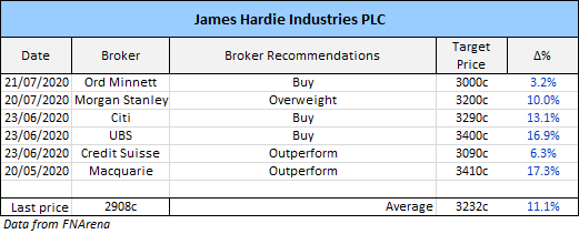 James Hardie (ASX: JHX) broker recommendations
