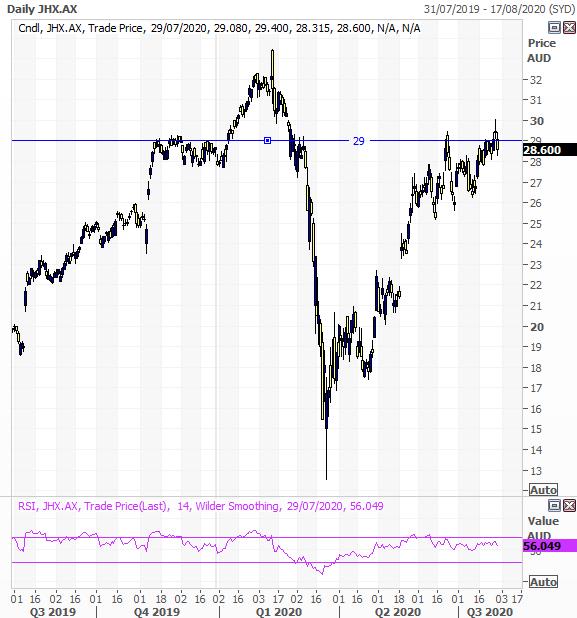 James Hardie (ASX: JHX) short term trend