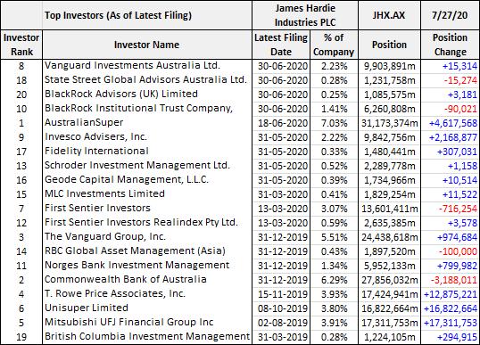 James Hardie (ASX: JHX) top investors