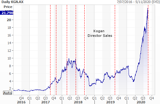 Kogan (ASX: KGN) director sales and performance