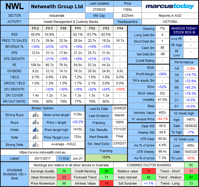 Netwealth Group Limited (ASX: NWL) Marcus Today Stock Box