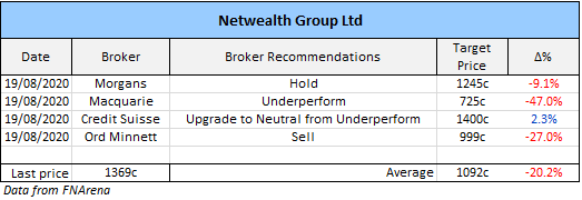 Netwealth Group Limited (ASX: NWL) broker recommendations