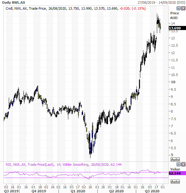Netwealth Group Limited (ASX: NWL) technical view