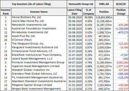 Netwealth Group Limited (ASX: NWL) top investors